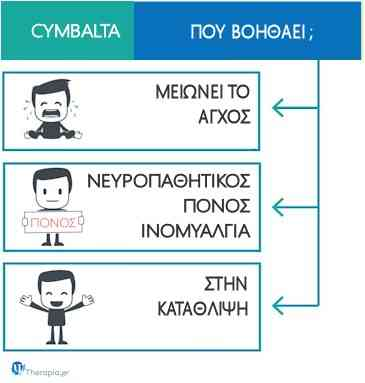 cymbalta ψυμβαλτα συμπαλτα ντουλοξετινη