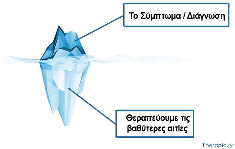 iceberg-cause-symptoms