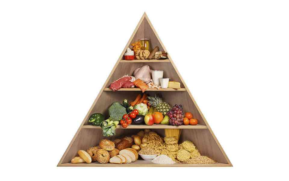 διατροφική πυραμίδα, τι είναι η διατροφική πυραμίδα, ομάδες τροφίμων στη διατροφική πυραμίδα, τροφές στη διατροφική πυραμίδα